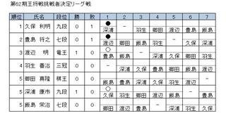 20121010(62王将リーグ).png